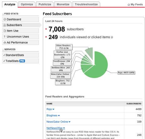 FeedBurner Blog Metrics